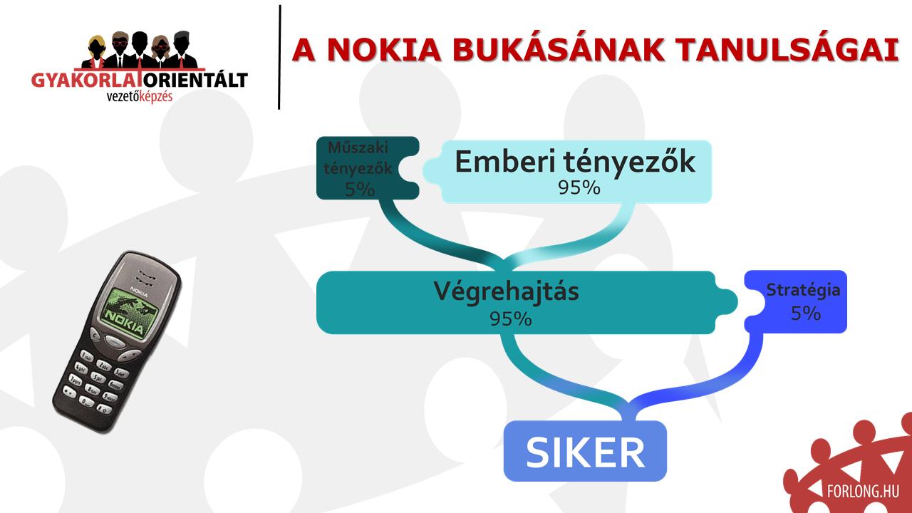 A Nokia bukásának története - gyakorlatorientált vezetőképzés