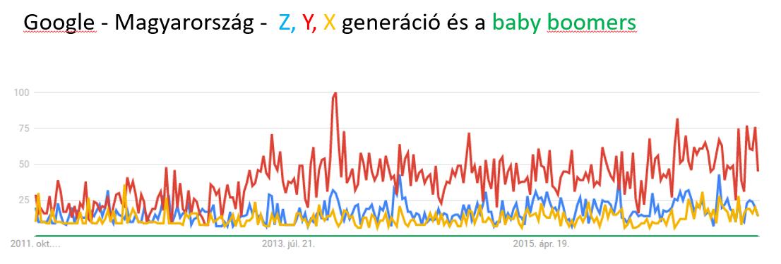 z-generacio-magyarorszag
