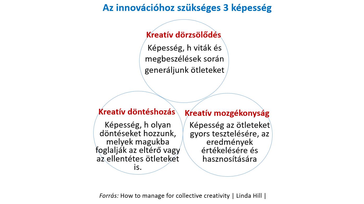 Az innovációhoz szükséges 3 képesség