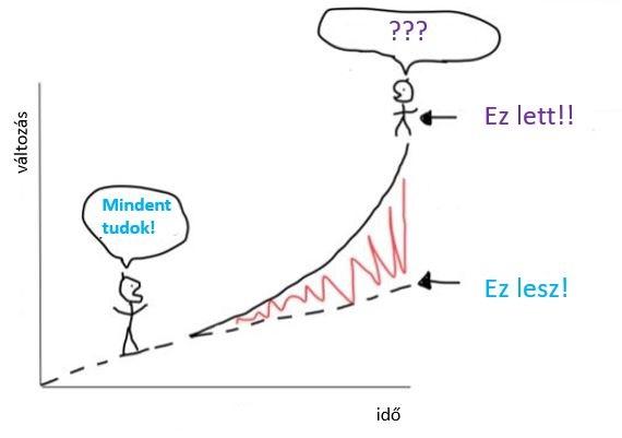 Az exponenciális változás