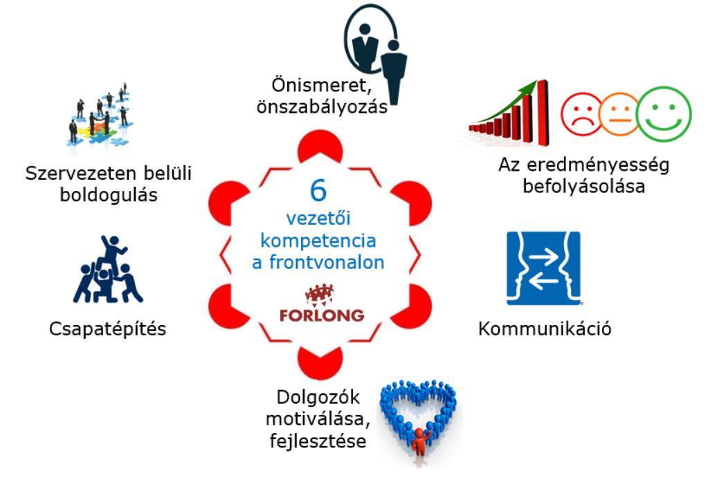 6 vezetői kompetencia - csoportvezető, műszakvezető - vezetőképzés