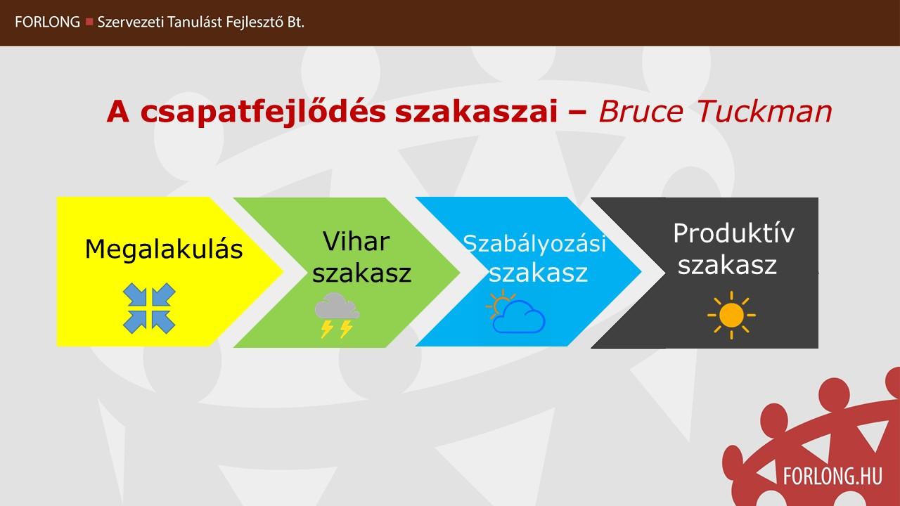 A csapatfejlődés szakaszai - a Tuckman modell - gyakorlatorientált középvezető képzés