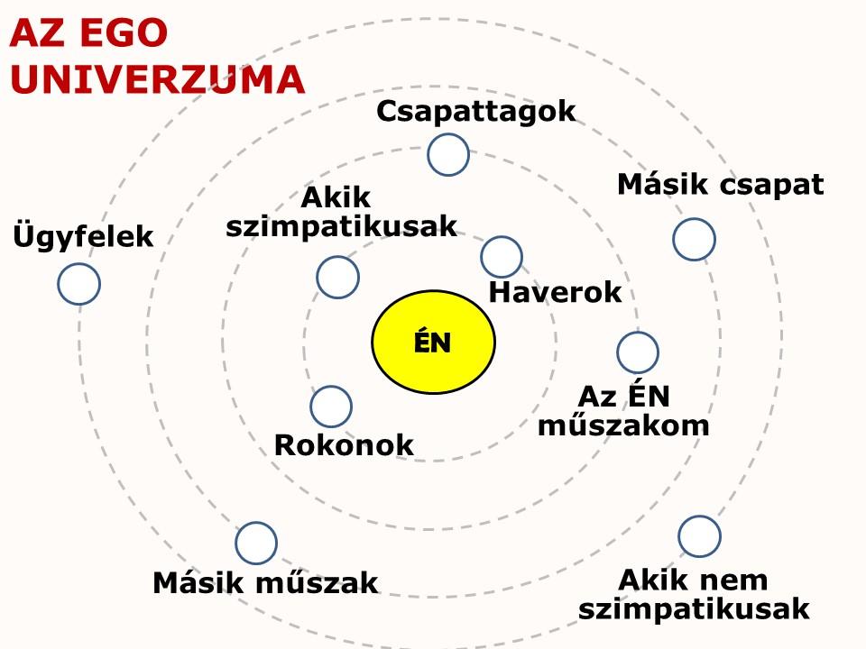 Az ego univerzuma - gyakorlatorientált vezetőképzés - termelési vezető képzés