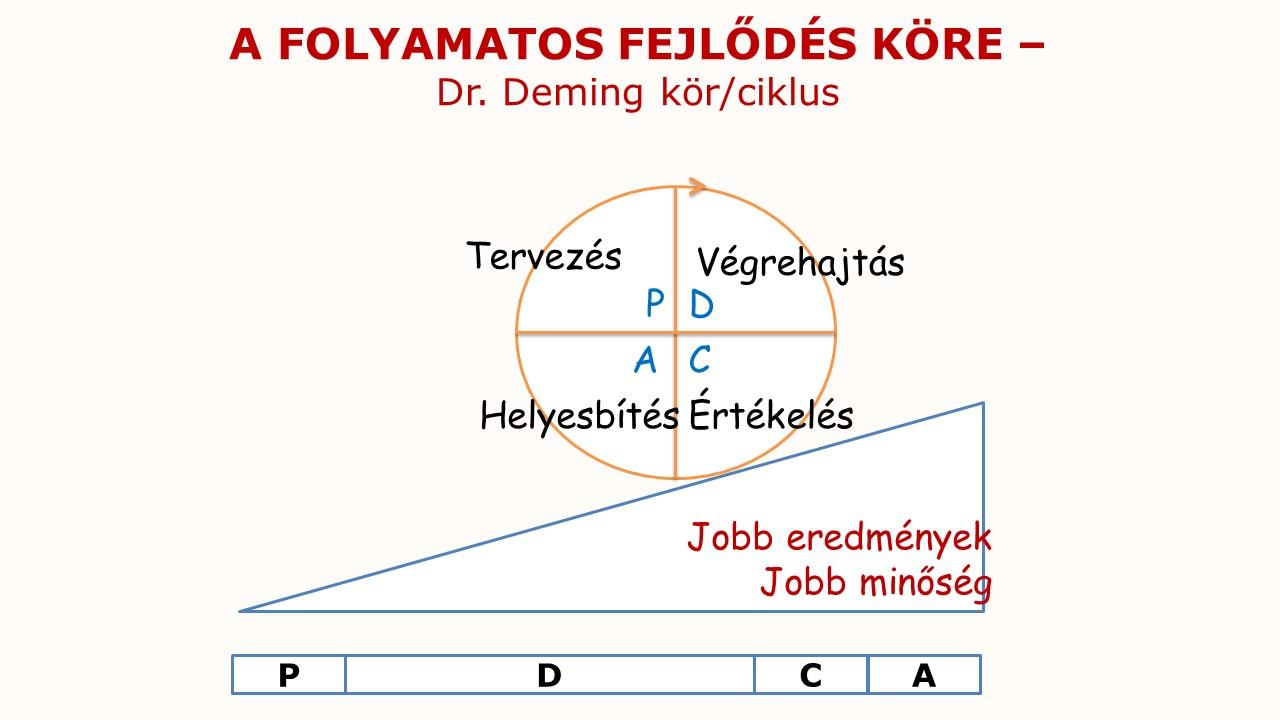 Dr Deming ciklus - vezetőképzés - művezetők képzése - művezetői tréning