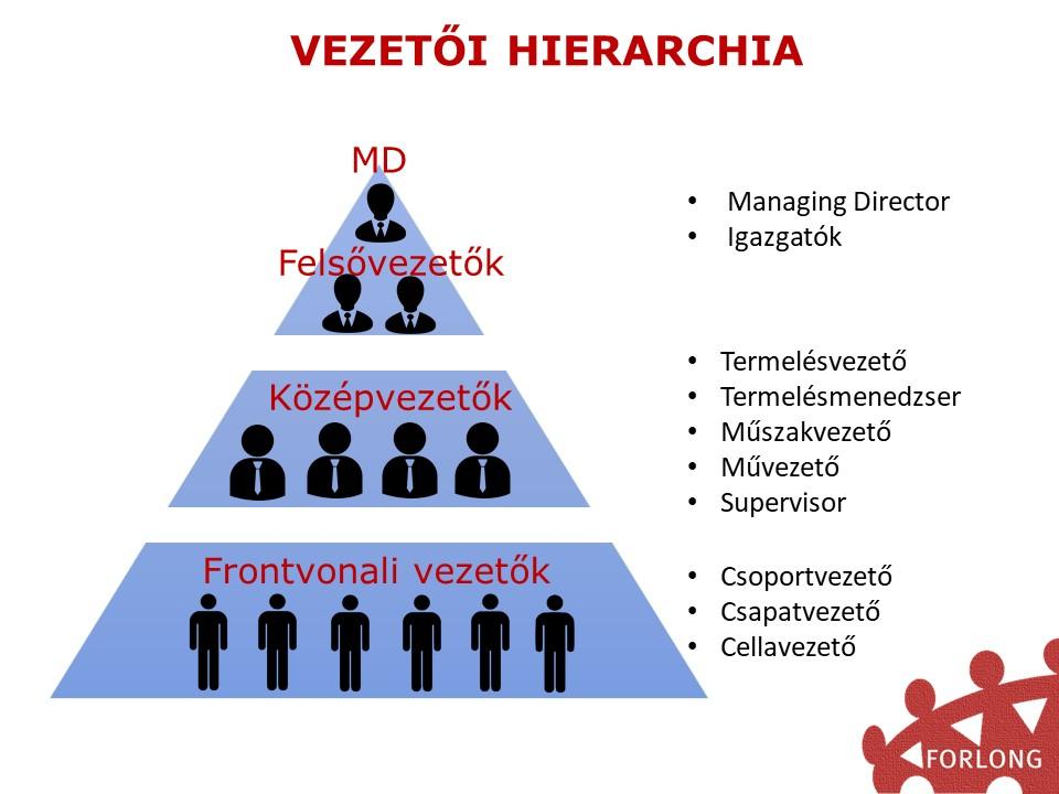 kik a frontvonali vezetők - gyakorlatorientált vezetőképzés