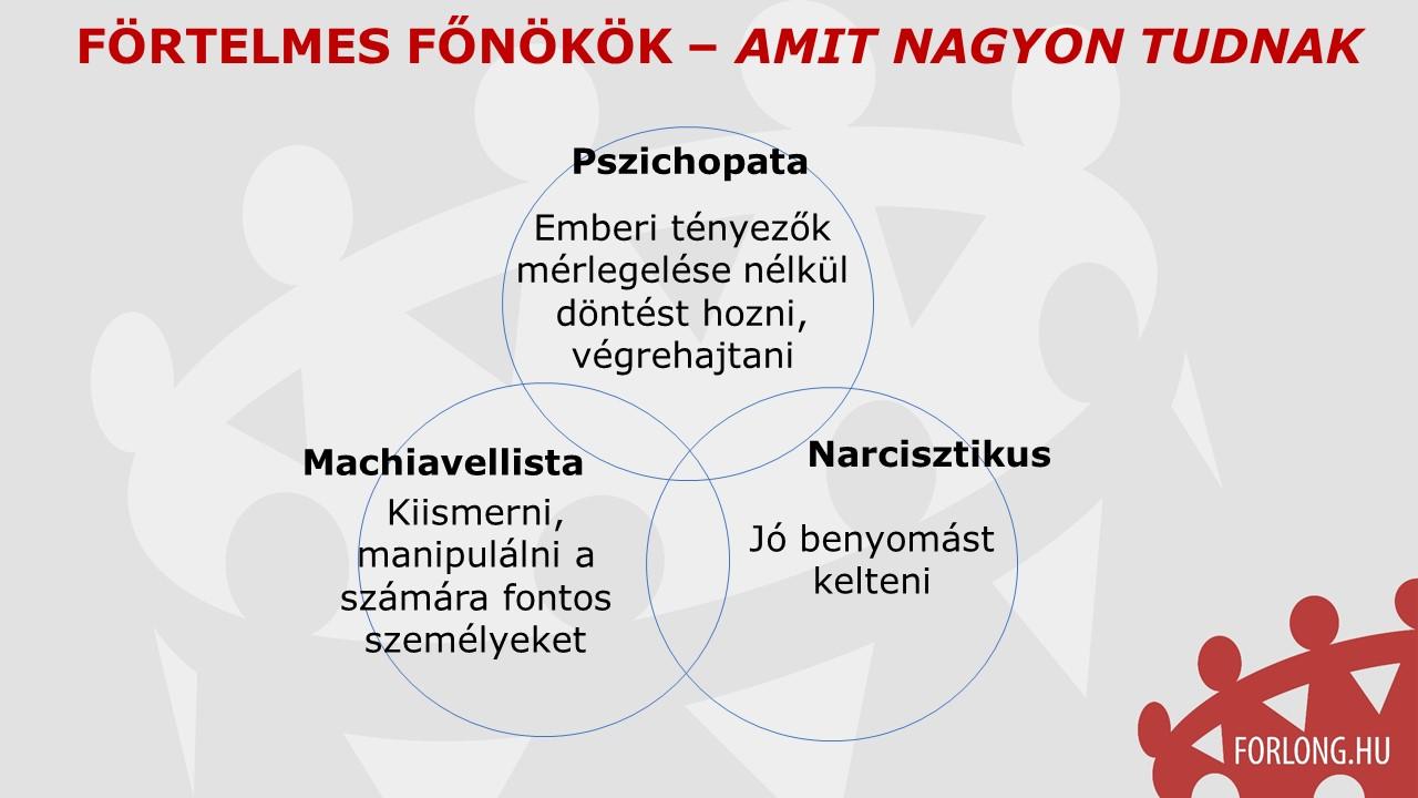 Förtelmes főnökök 3 típusa - narcisztikus vezető - pszichopata vezető - machiavellista vezető - gyakorlatorientált vezetőképzés