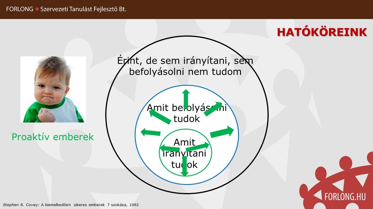 proaktív vezetők - vezetői mindset szmléletmód - gyakorlatorientált vezetőképzés - FORLONG Bt