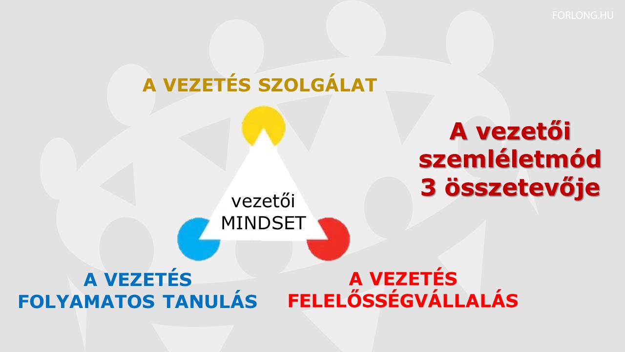 A vezetői szemléletmód 3 összetevője