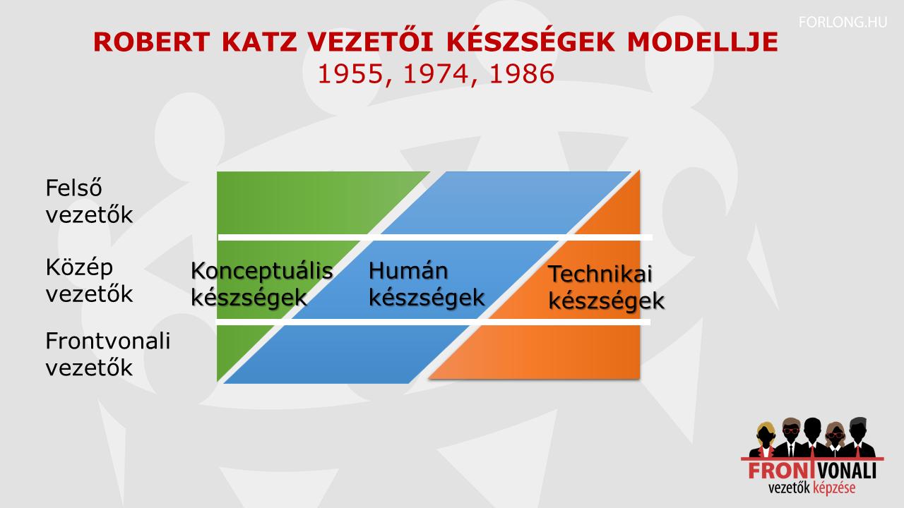 Robert Katz más vezetői szint, más kompetencia készlet - vezetőképzés főkép
