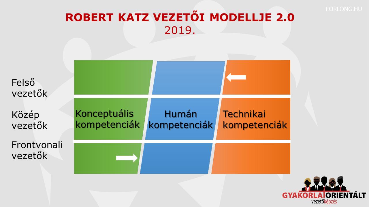 Robert Katz modellje 2.0 technikai kompetencia - humán kompetencia - konceptuális kompetencia