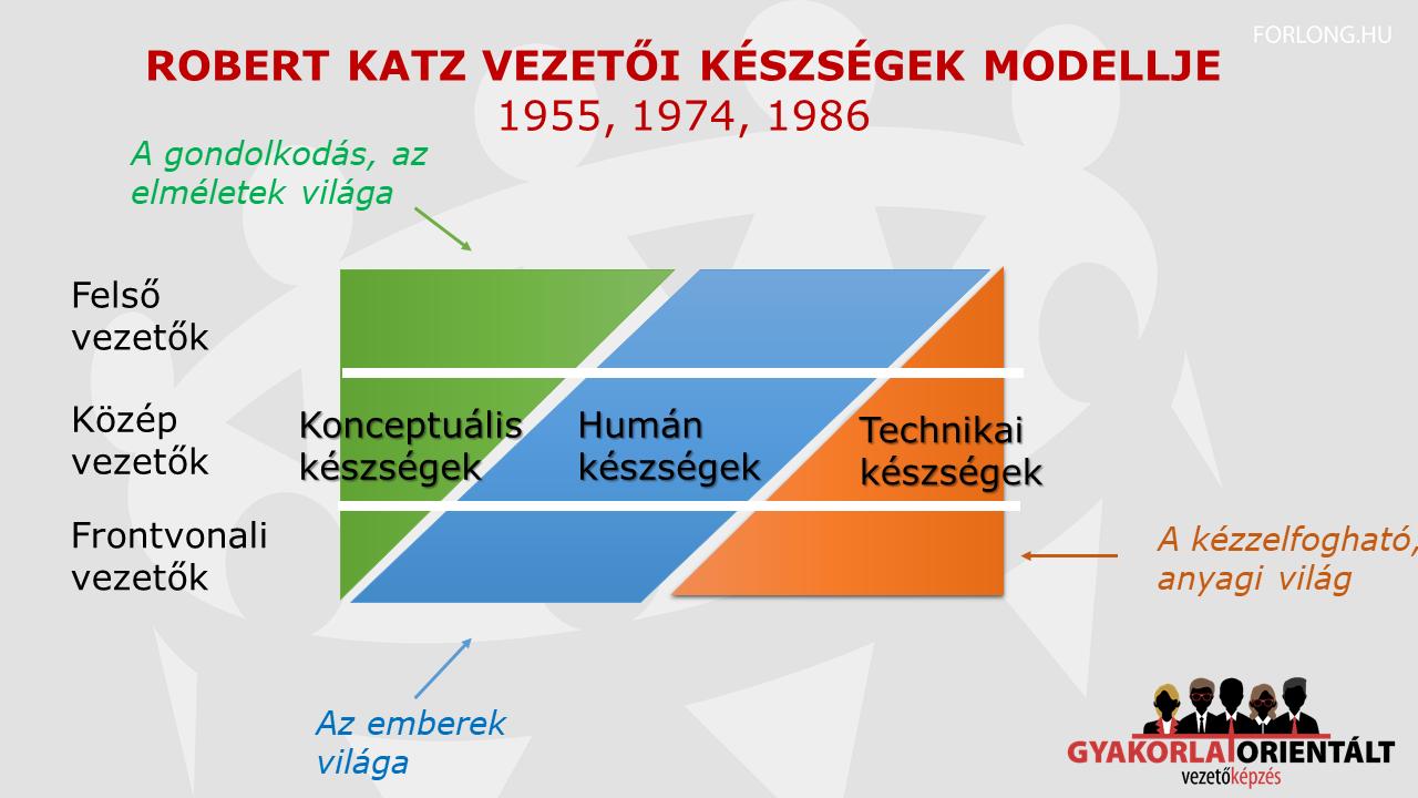 Robert Katz vezetői szintek - vezetői készségek kép1