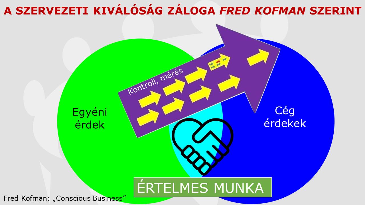szervezeti kiválóság - Fred Kofman -Tudatos Üzlet