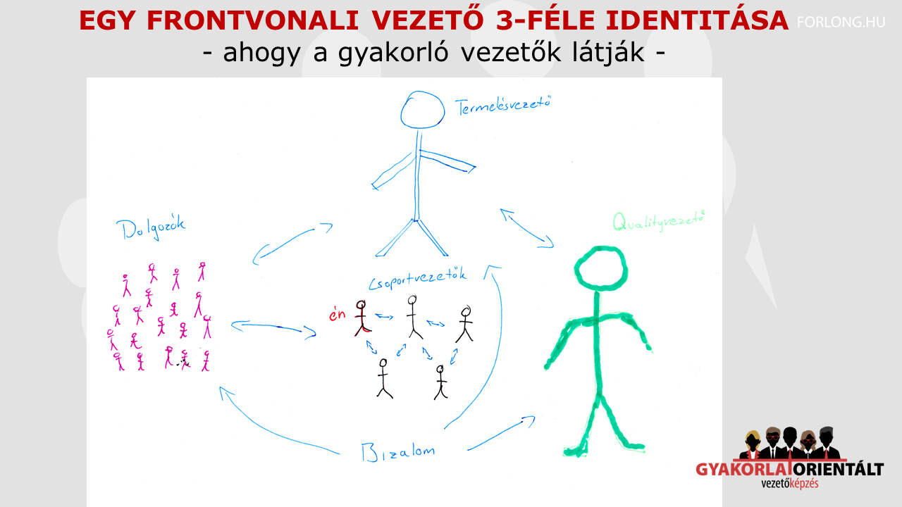 A frontvonali vezetők 3-féle identitása - ahogy a gyakorló vezetők látják