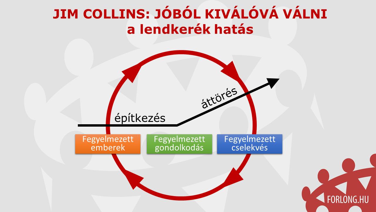 Jóból kiválóvá - Jim Collins - a lendkerék hatás - gyakorlatorientált vezetőképzés
