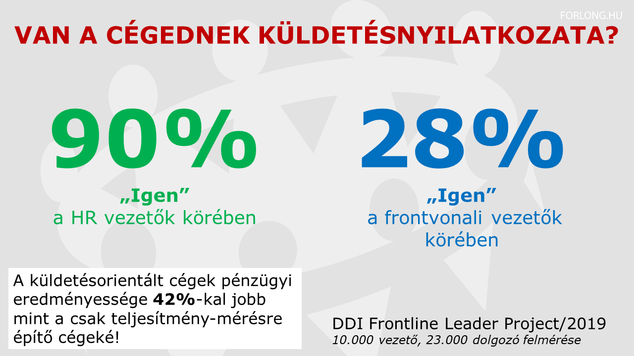 Kutatás a frontvonali vezetőkről - küldetésnyilatkozat és cégeredményesség összefüggése