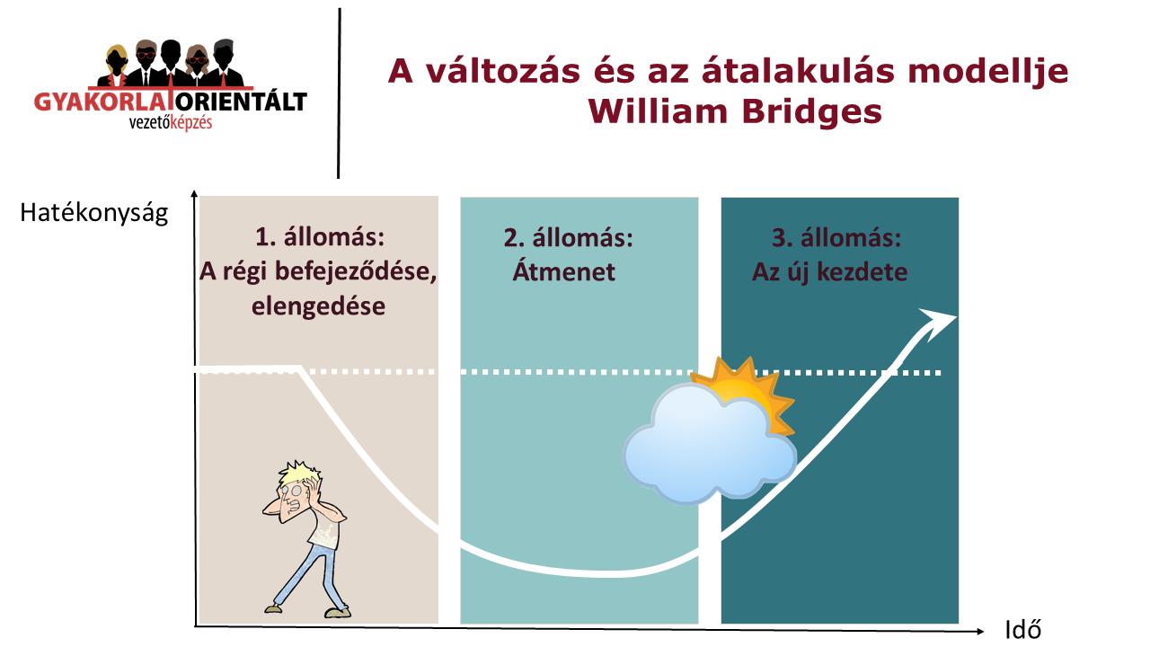 Túl vagytok már a pánik szakaszon - William Bridges változás modellje