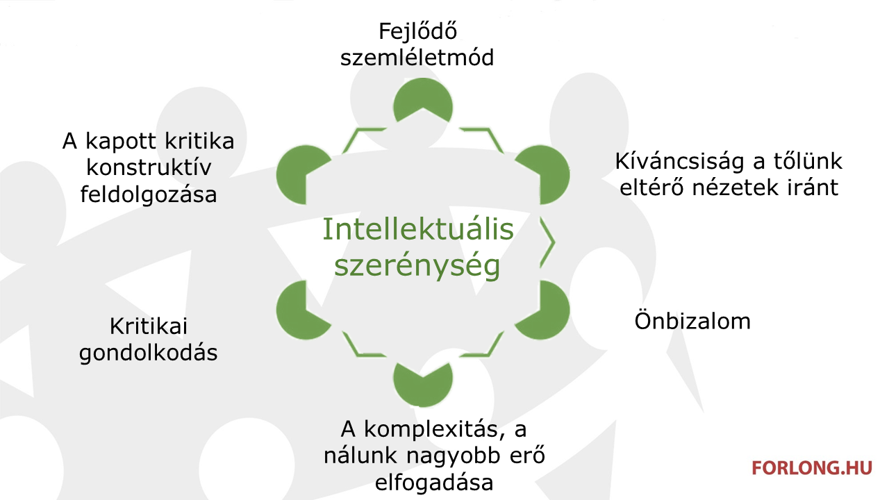 intellektuális szerénység - csoportvezető képzés - gyakorlatorientált vezetőképzés