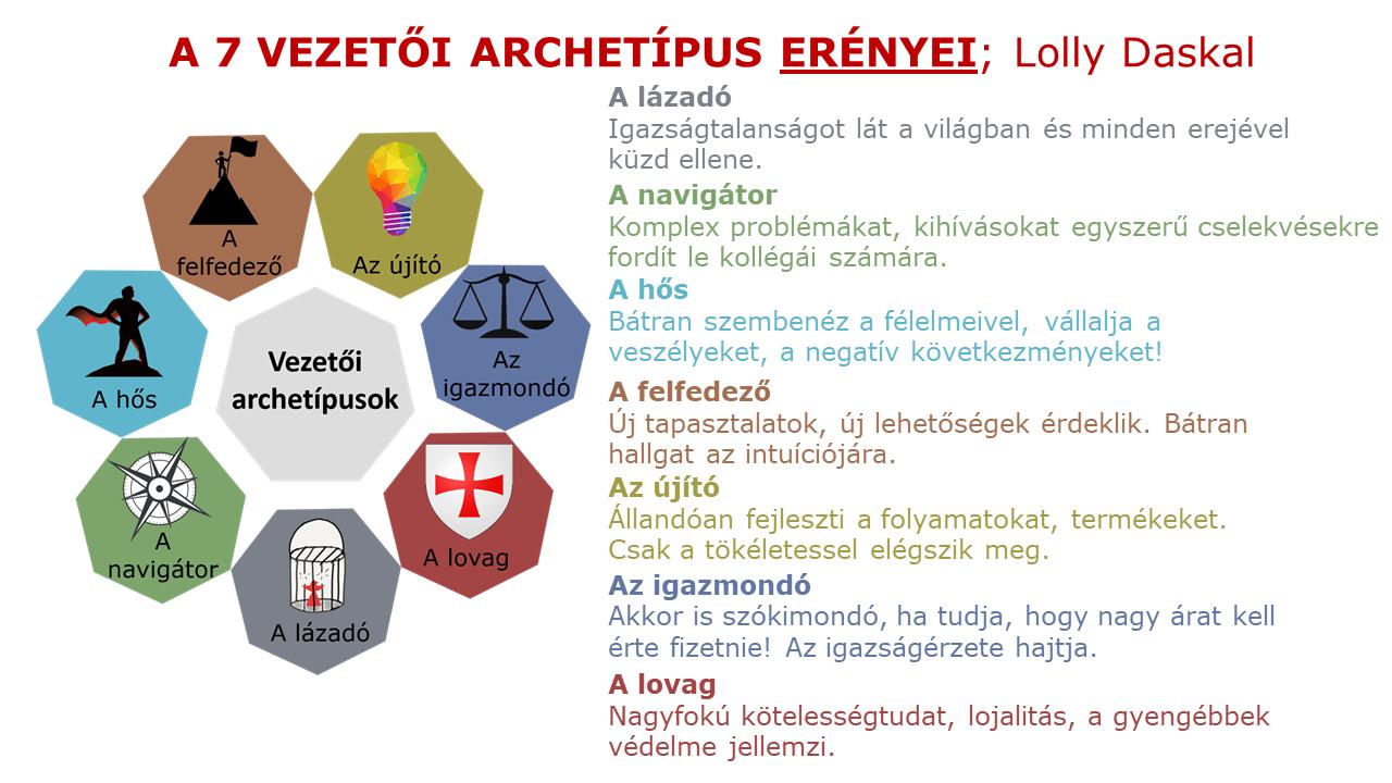 Vezetői archetípusok erényei - a 7 vezetői archetípus - vezetőképzés