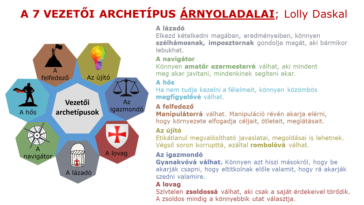 vezetői archetípusok árnyoldalai - a 7 vezetői archetípus - vezetőképzés