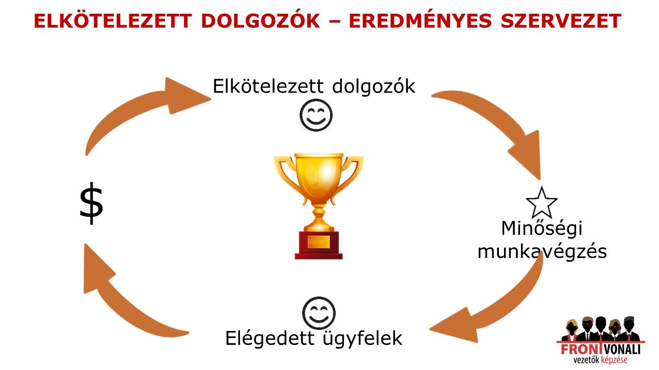 elkötelezett munkavállalók, elkötelezett dolgozók - eredményes szervezet