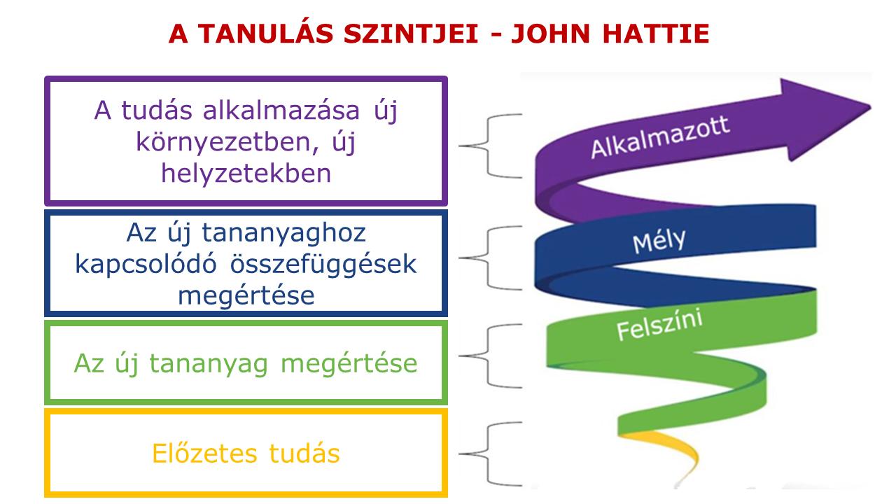 A TANULÁS SZINTJEI - JOHN HATTIE - gyakorlatorientált vezetőképzés