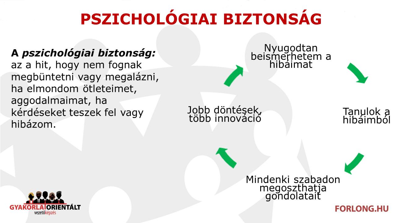 Pszichológiai-biztonság-gyakorlatorientált-vezetőképzés-Google-Arisztotelész-project