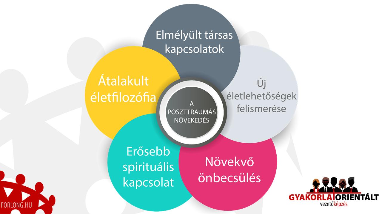 A poszttraumás növekedés 5 területe