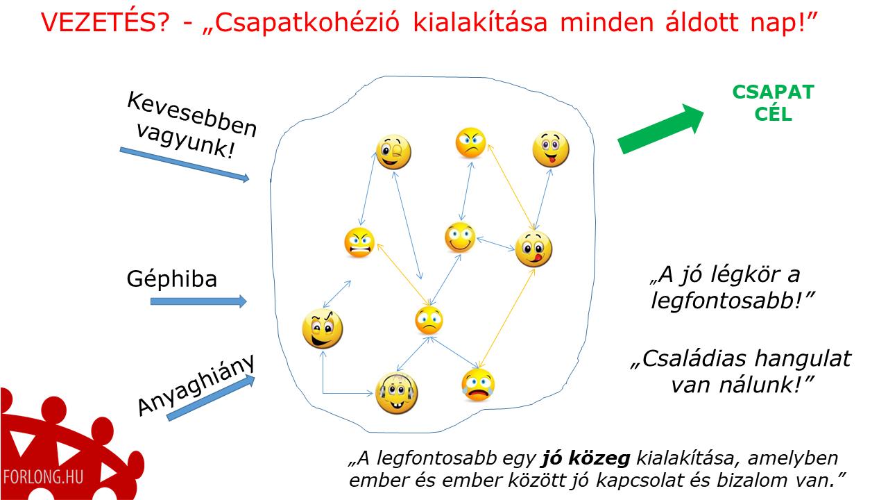 A vezetés = csapatkohézió kialakítása minden áldott nap