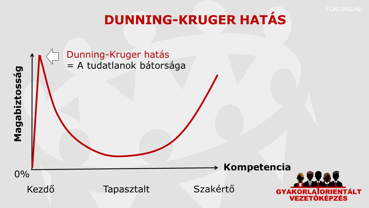 Dunning-Kruger-hatás-vezetőképzés-munka-betanítók-képzése