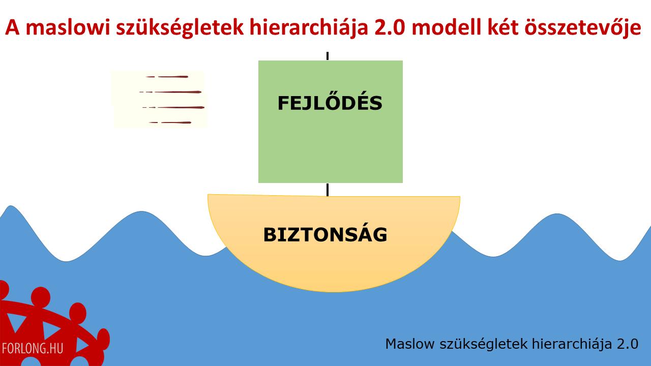Maslow szükségletek hierarchiája 2.0 - a két összetevő