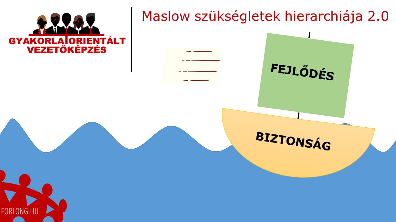 Maslow szükségletek hierarchiája 2.0 - műszakvezető képzés